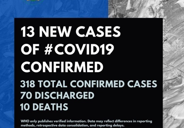 Coronavirus: NCDC confirms 13 new cases of COVID-19, total now 318